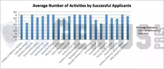美国大学课外活动就那么重要吗?