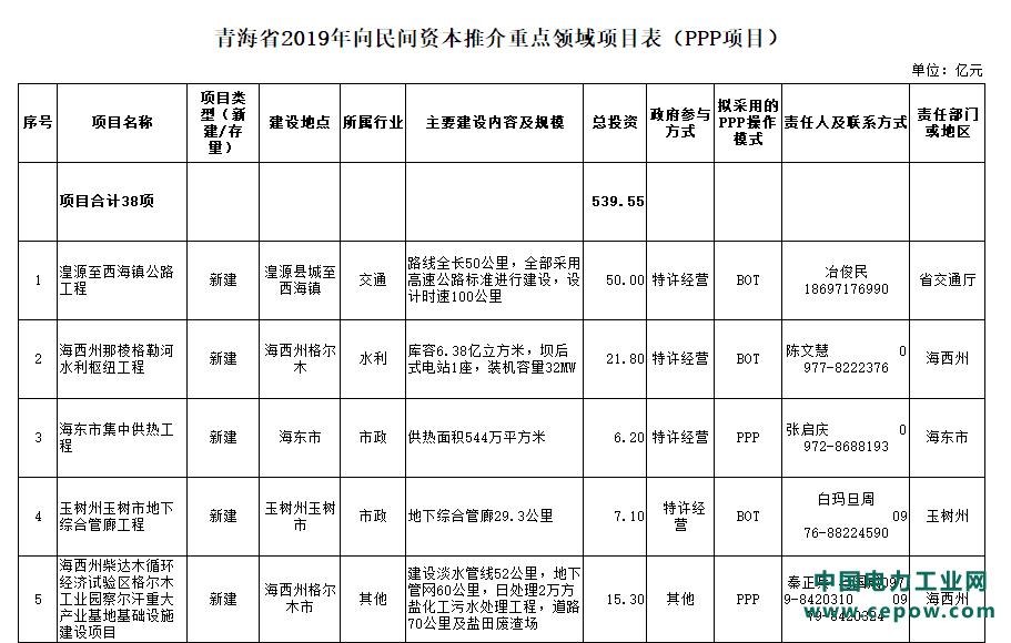 青海省2019年向民间资本推介重点领域项目(PPP项目)