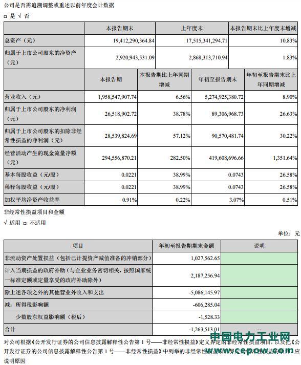 广东水电二局股份有限公司日前发布2018 年第三季度报告