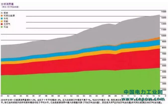 图表:全球能源消费结构分析 数据来源:bp 图表:2010-2017年中国新能源