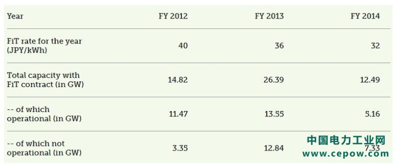 日本延长2012-2014年太阳能发电项目并网截止日期