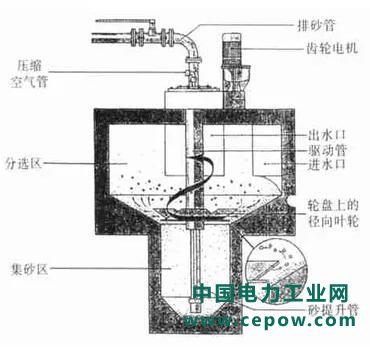 沉砂池在污水处理中的作用及类型