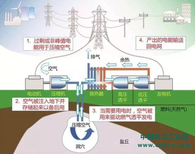 蒋中明:压气储能地下储气库选型选址研究