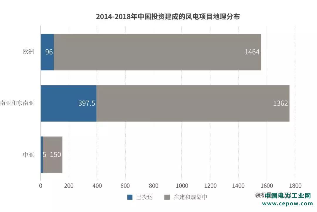 中国1700兆瓦风电投资有望助力南亚和东南亚可再生能源发展