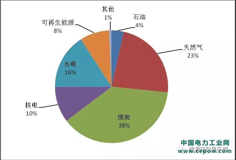 报告 | 全球燃煤发电现状与展望