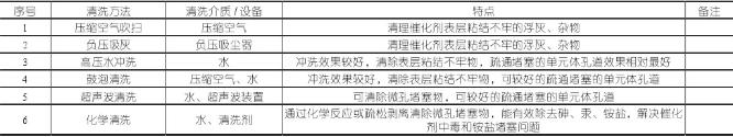 技术 | 火电厂失活SCR催化剂再生利用中清洗技术应用