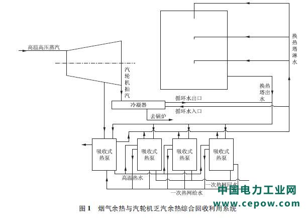 技术 | 燃气电厂深度余热回收利用分析