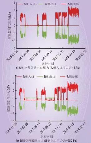 SCR脱硝系统性能及空气预热器阻力上升分析