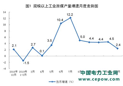 统计局发布12月份能源生产情况:火、核、风回落、光伏增长明显