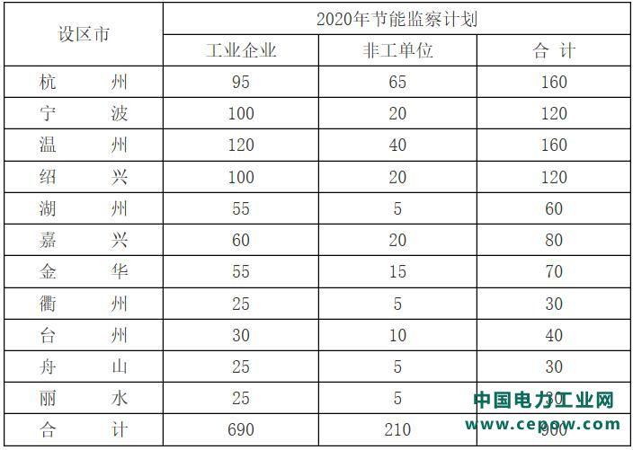 利好光伏!浙江关于印发2020全省节能监察工作计划的通知