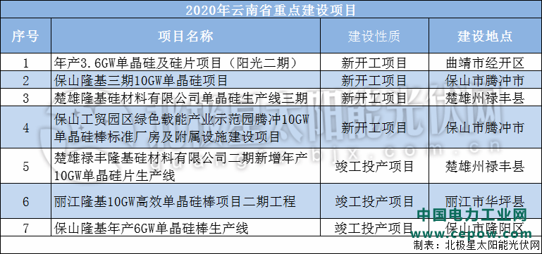"""涉及多个光伏项目 云南发布2020年""""四个一百""""重点建设项目计划"""