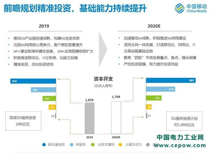 2020年三大运营商怎么搞5G新基建