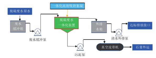 技术 | 燃煤电厂脱硫废水处理方案对比分析