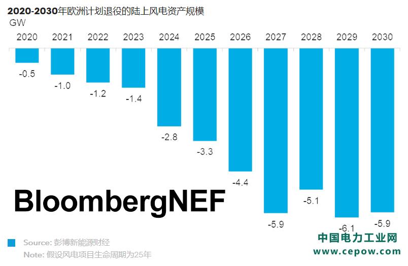 BNEF | 风电运维机会遍地开花 行业竞争随之加剧
