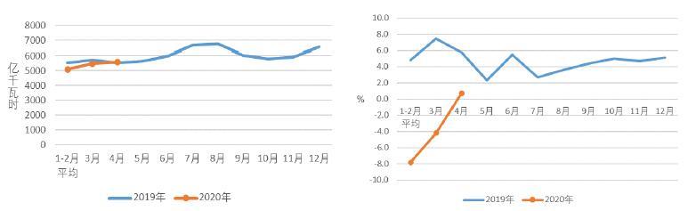 中电联:1-4月份太阳能发电新增装机4.56GW