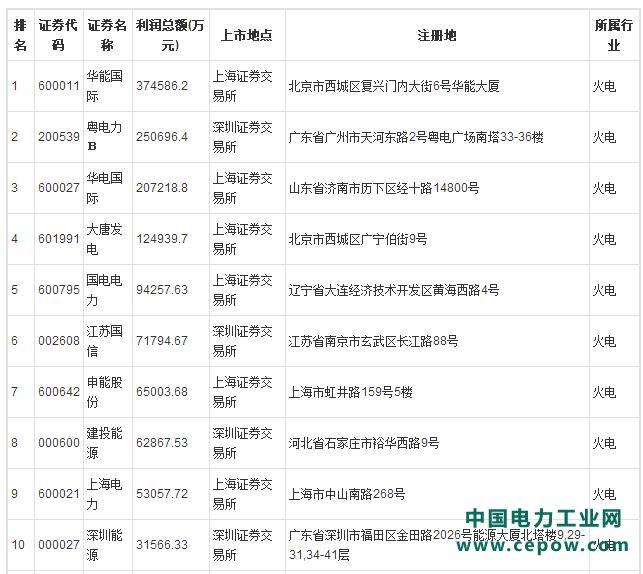 2020年中国火电上市公司利润规模排行榜(一季度)