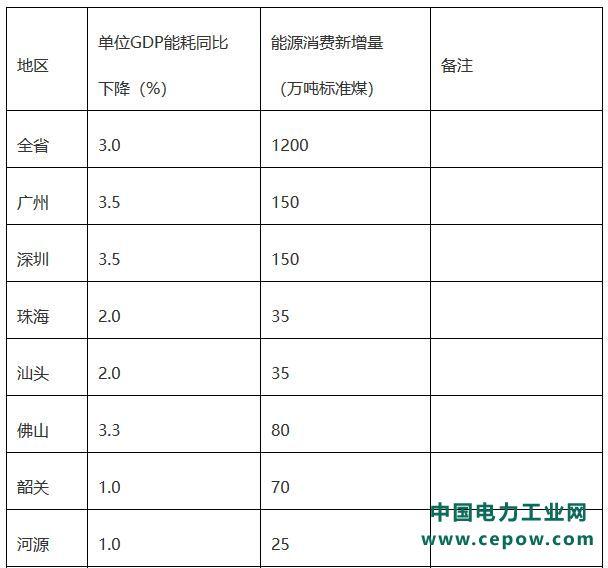 """《广东省2020年能耗""""双控""""工作方案》发布"""