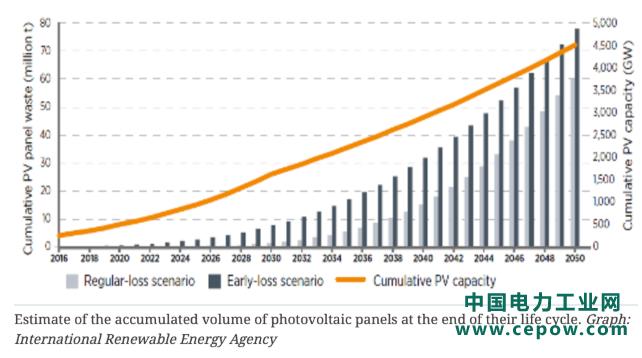 全球将有多少报废的光伏组件 哪个国家回收技术领先?