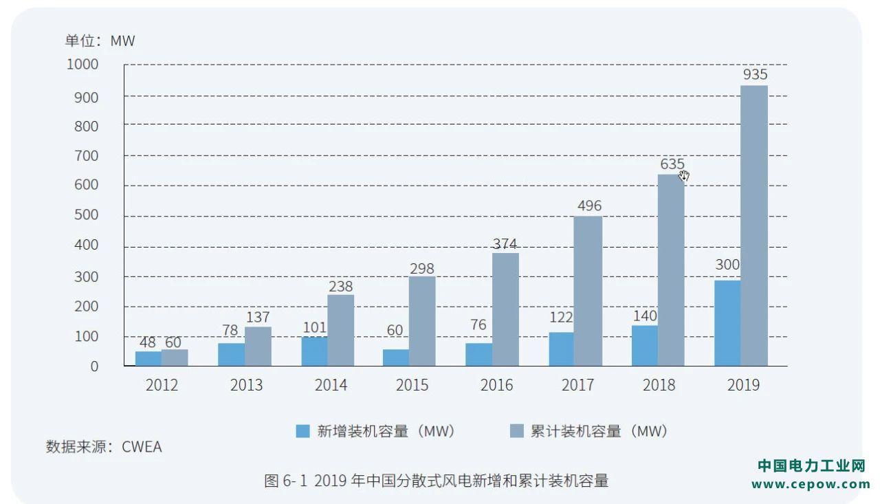 【图文】2019年中国分散式风电装机概况