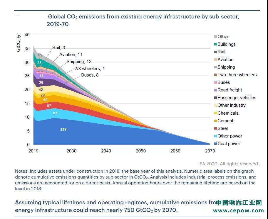 【IEA报告】看煤电厂年龄 全球现有装机到2050年66%仍可运行 大部分在中国!