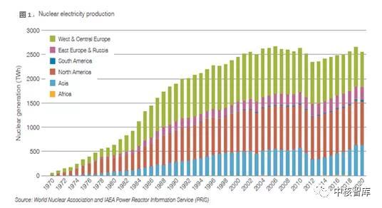 世界核协会发布2021年《世界核电厂运行实绩报告》