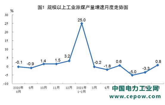 国家统计局:8月太阳能发电增长8.5% 两年平均增长5.3%