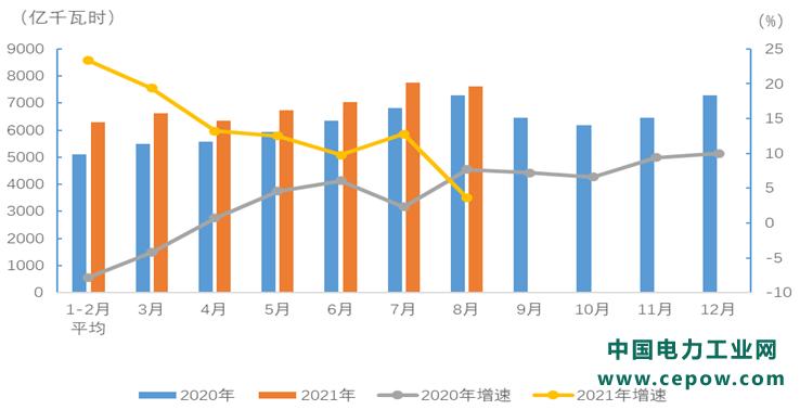 中电联发布2021年1-8月电力消费情况 17个省份全社会用电增速超过全国平均水平